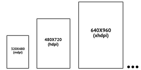 android screen sizes tips for designers from a developer for android vinsol