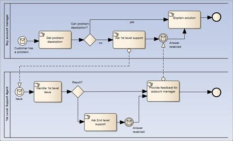 bpmn collaboration diagram exle bpmn 2 0 collaboration toolbox page enterprise architect