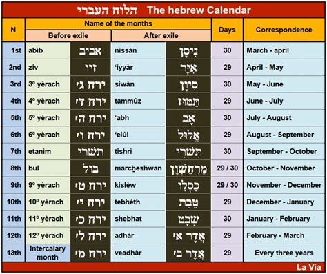 The Hebrew Calendar Hebrew Biblical Calendar Calendar Template 2016