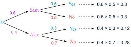tree diagram definition math probability tree diagrams
