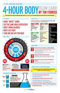 4 hour body slow carb diet by fitnessinfographics