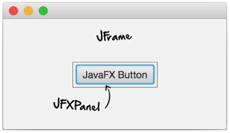javafx in swing javafx 8 android bees
