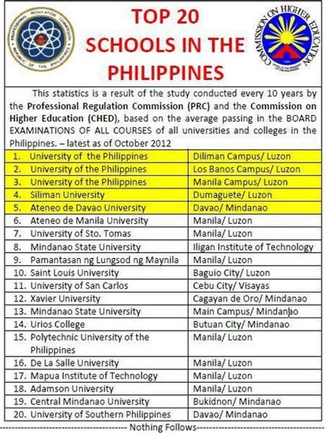 Top Mba Schools In The Philippines philippines top 20 schools according to ched and prc