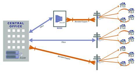 vdsl wiring diagram 19 wiring diagram images wiring