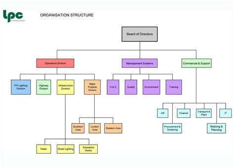 companies structure construction organizational chart template organisation