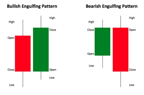 bullish reversal pattern wiki the bullish and bearish engulfing bar powerful price