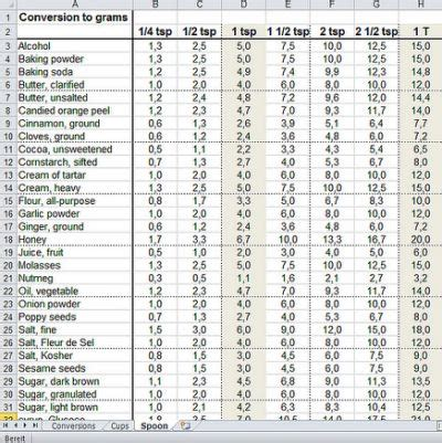 conversion chart ounces to grams search weight cups to grams conversion chart yahoo search results