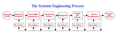 design engineer vs systems engineer what is systems engineering