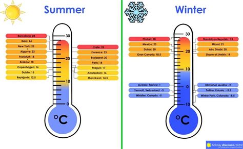 what is a s temperature discount centre what s the weather like check your temperature
