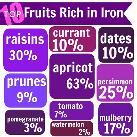 fruit high in iron top 10 fruits high in iron increase haemoglobin level