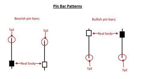 candlestick pattern accuracy candlestick chart patterns memes