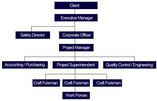 construction organizational chart template 7 best images of project management organizational chart