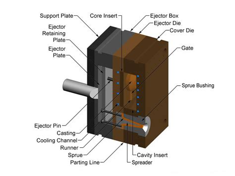 materials for pattern making in die casting tooling of die casting die casting channels die casting