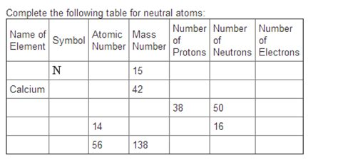 complete the following table solved complete the following table for neutral atoms