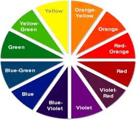 Colors furthermore plementary color wheel on interior design color