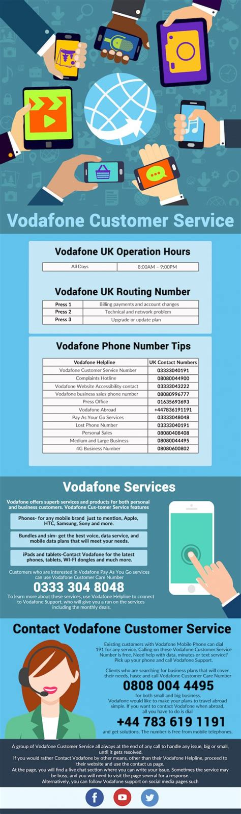 vodafone uk number from mobile vodafone helpline numbers direct call on 0844 3069104
