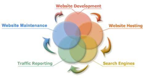 website design life cycle mueller design