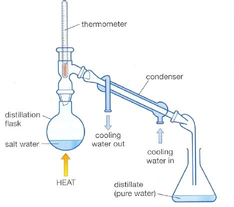 simple water diagram a simple guide to water filtration