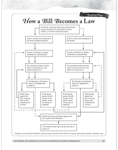 How A Bill Becomes A Worksheet Answers by See Inside Image