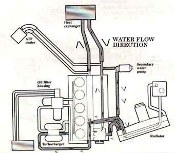 here is a cross section diagram showing the water and