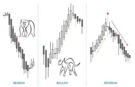 heiken ashi reversal pattern system how heikin ashi the averaged candlesticks can help you