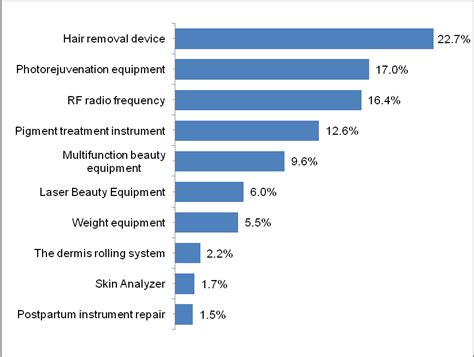 the buyer analysis of beauty instruments industry made in