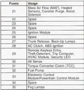 2002 Pontiac Grand Am Fuse Box Diagram 97 Grand Prix Gtp Fuse Box Get Free Image About Wiring