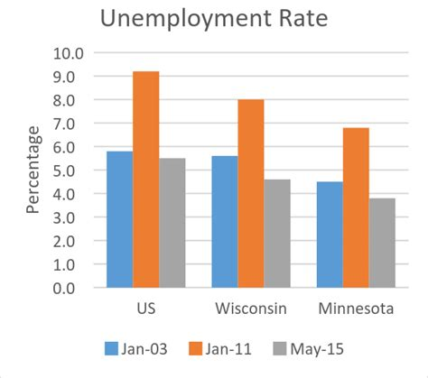 unemployment wisconsin how many weeks 2015 data wonk why is minnesota outperforming wisconsin