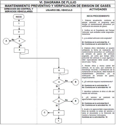 flujograma de mantenimiento de vehiculos dof diario oficial de la federaci 243 n