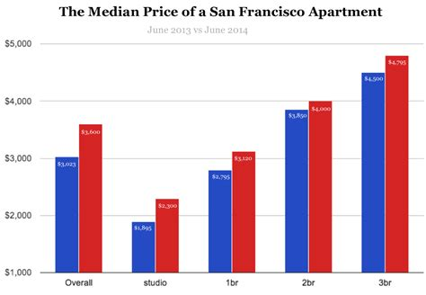 average rent for a 1 bedroom apartment the san francisco rent explosion part ii