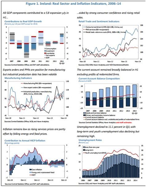 irish economy 2015 2014 facts innovation news irish economy imf expects gdp rise of 3 188 in 2015 warns