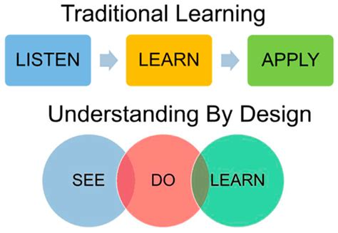 backward design adalah diagram of curriculum model gallery how to guide and