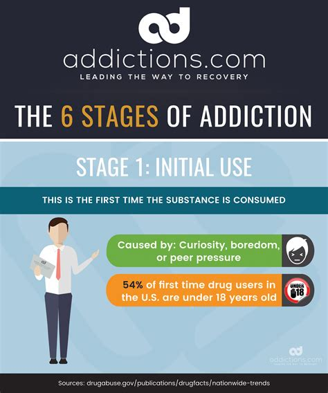 Stages Of Detox by Addiction