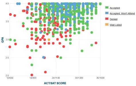Brigham Mba Class Profile by Byu Gpa Act Score And Sat Score Data For Admissions