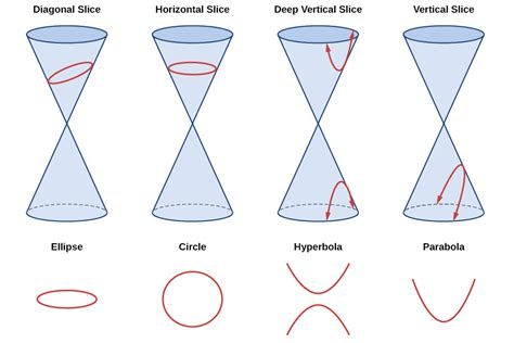 what are the four types of conic sections precalculus rotation of axes voer