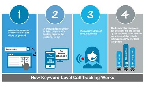 Phone Number Tracker Australia Wordstream Call Tracking Vs Adwords Call Extensions