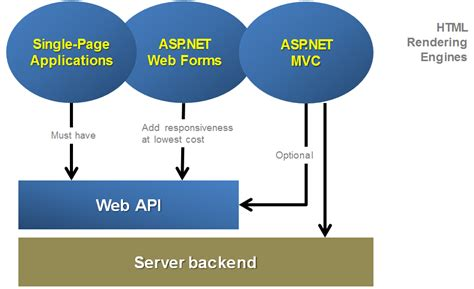 asp net which is the best way to add a retry rollback asp net correct way to set up web api with existing net