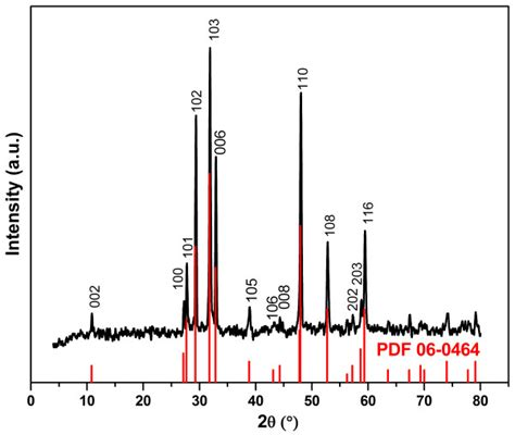 xrd pattern exle powder xrd pattern of cus synthesis was conducted at mole
