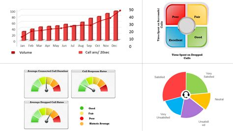 Tell Stories With Data Using 11 Visually Stunning Dashboard Templates The Slideteam Blog Call Center Metrics Template