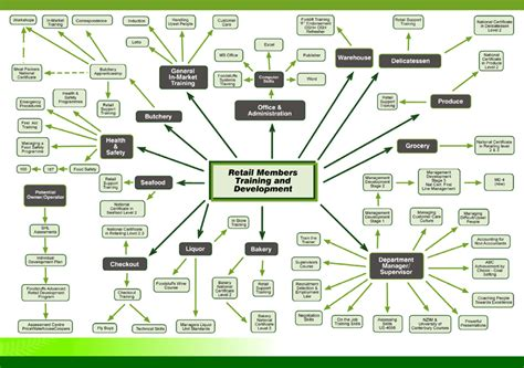 career flowchart career development flow chart pictures to pin on