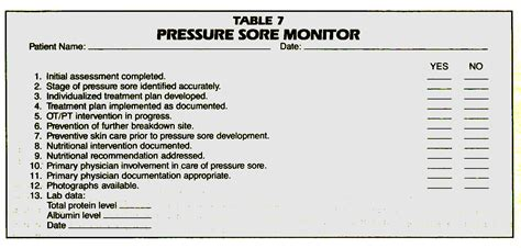 pressure sore prevention and management