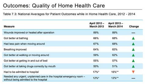 home health policies and procedures to lower r shield