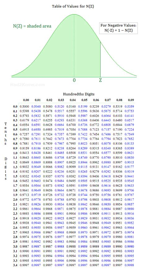 Normal Distribution Z Score Table by Z Score Table For Normal Distribution Tools