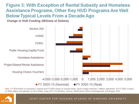 Section 202 Housing Application by Housing Perspectives From The Harvard Joint Center For
