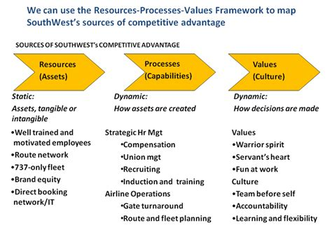 resources processes values framework business strategy