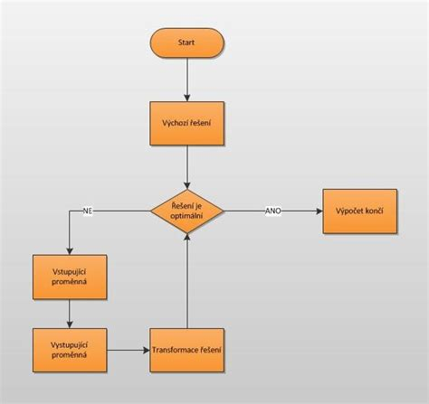 algorithm diagram file simplex algorithm diagram jpg wikimedia commons