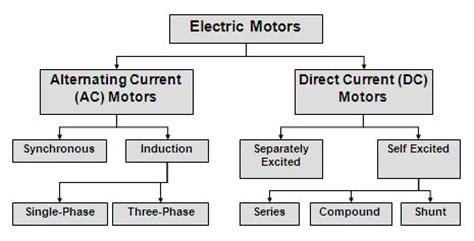 Types Of Electric Motor by X Dc Motor Basic