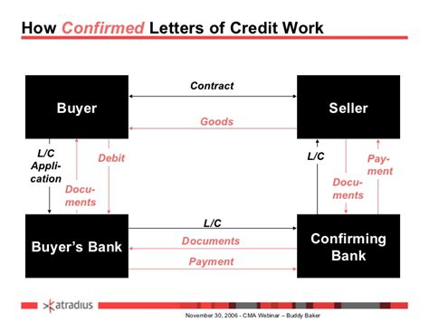 Letter Of Credit Bank Risk business credit risk management