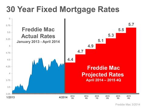 a look at interest rates by decade still low