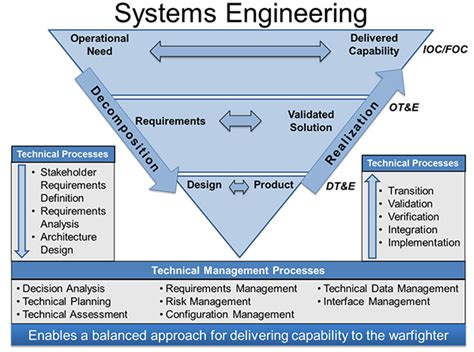 design of manufacturing systems systems engineering process